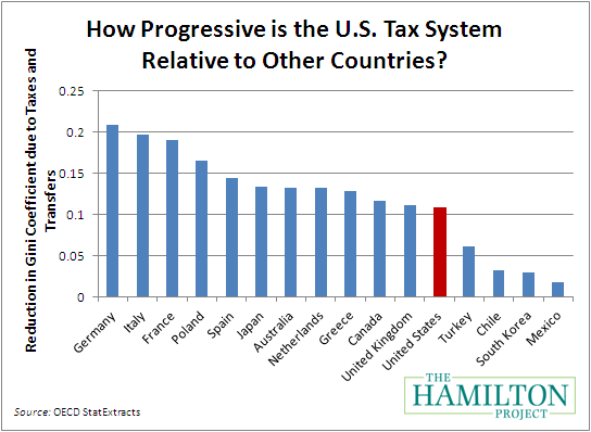 a discussion of the progressive taxation system in the united states