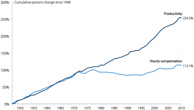Wage-Productivity-gap-1
