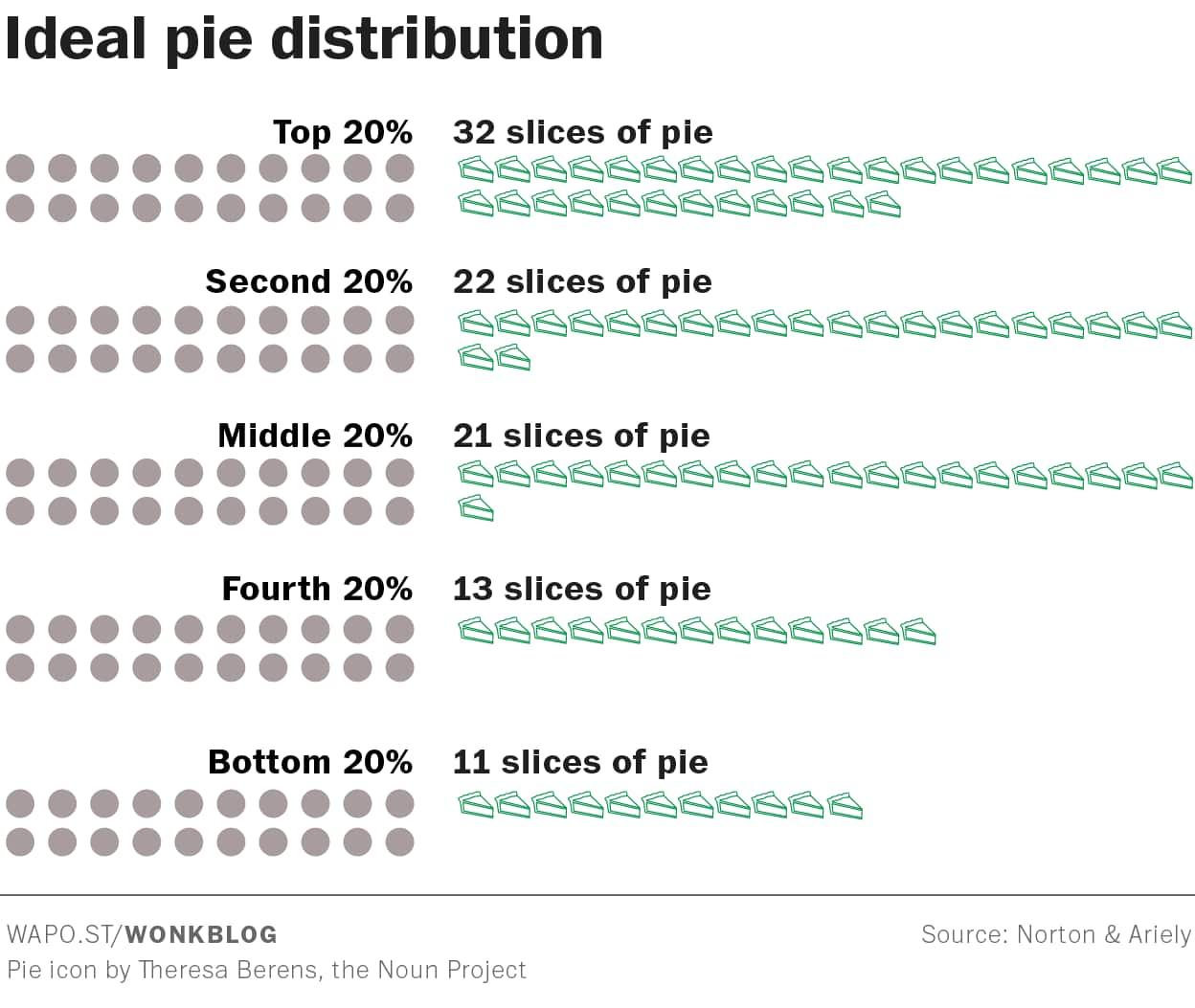 Terrific Pie Charts