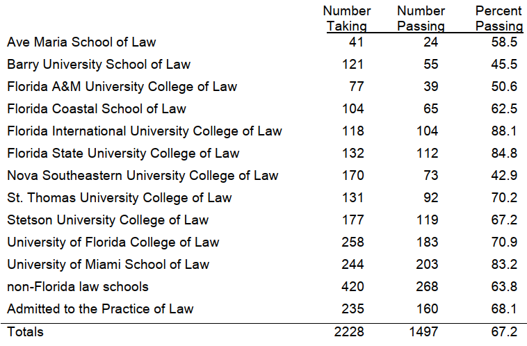 Law school archives discoursediscourse this years bar was tough with the lowest pass rate on the multistate in 34 years in that environment ums 832 is credible given that we have a lot malvernweather Choice Image